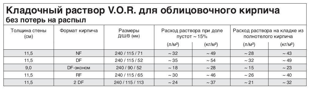 Данные по расходу кладочных материалов