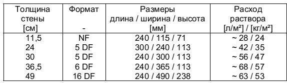 данные расхода на м2