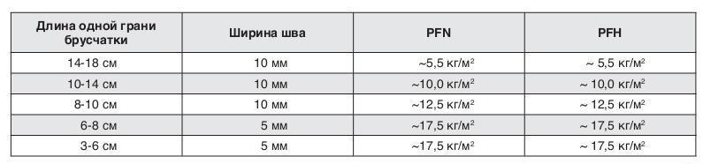 Данные по расходу растворов для швов брусчатки